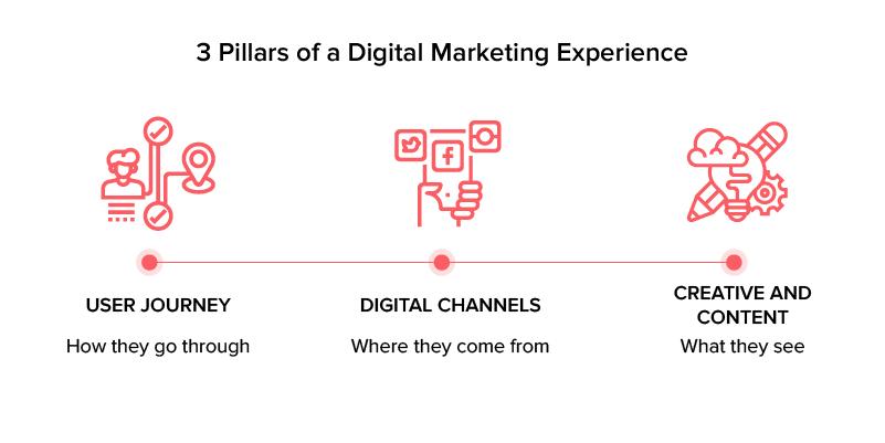 Major Pillars Of Digital Marketing Business Plan