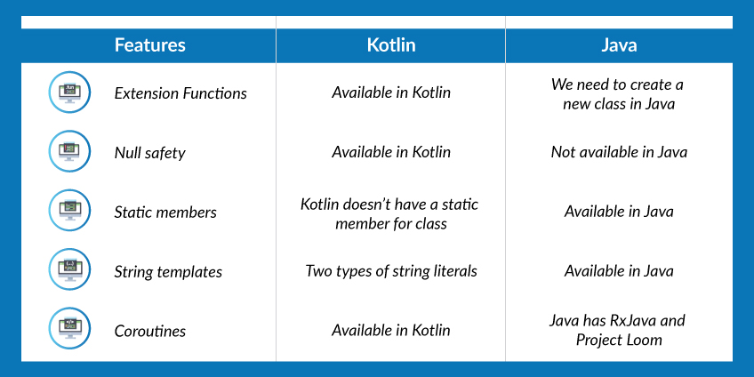Android Kotlin Vs Java: Use Cases