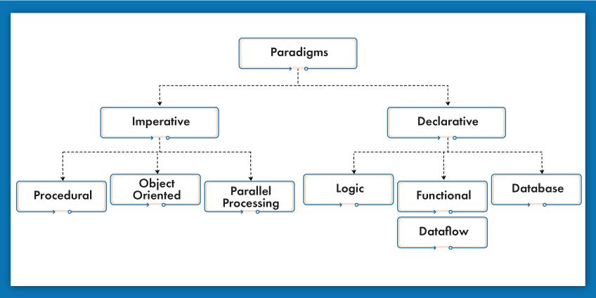 Logical Programming Language