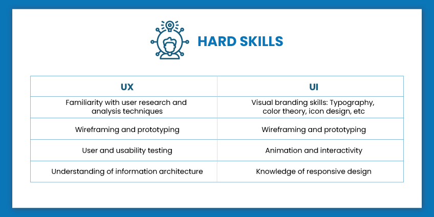 what is a ux designer
