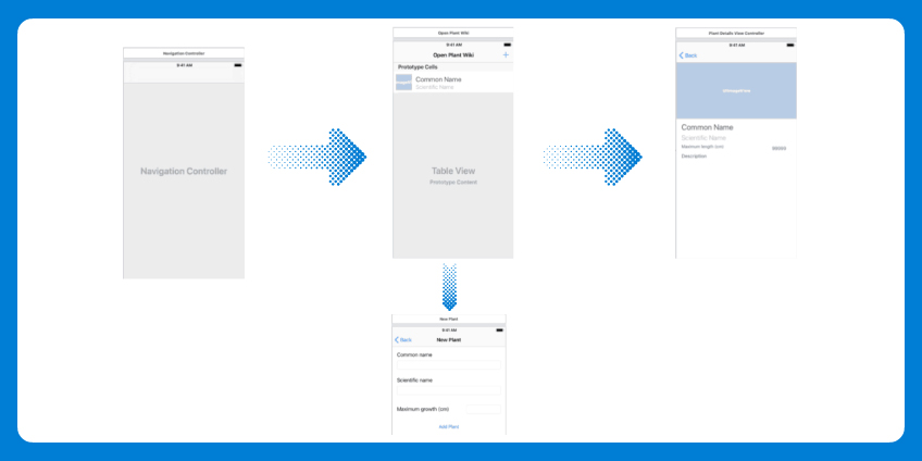 Create Wireframes According To The Research