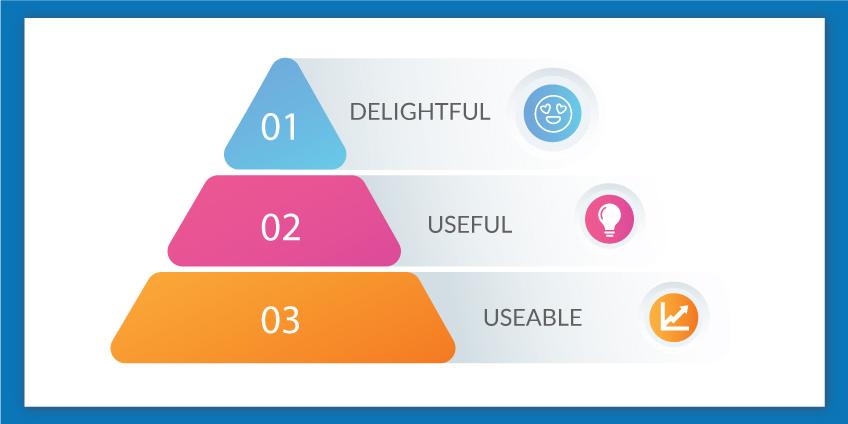 Major Characteristics Of MVP Minimum Viable Product