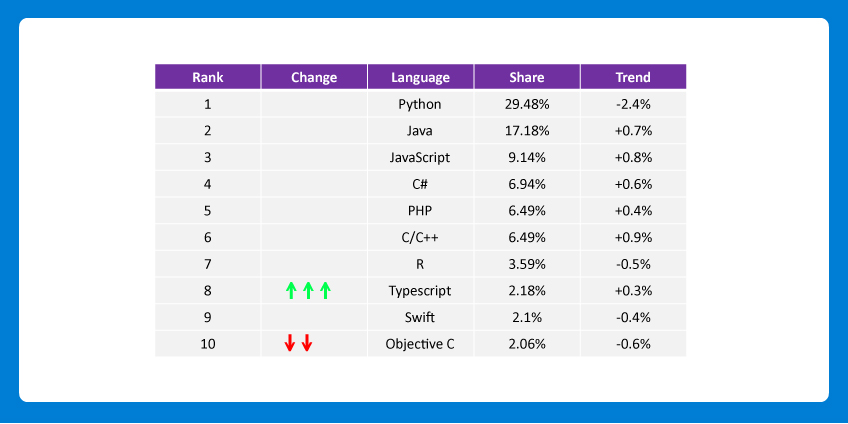 Python Vs Java Community Support