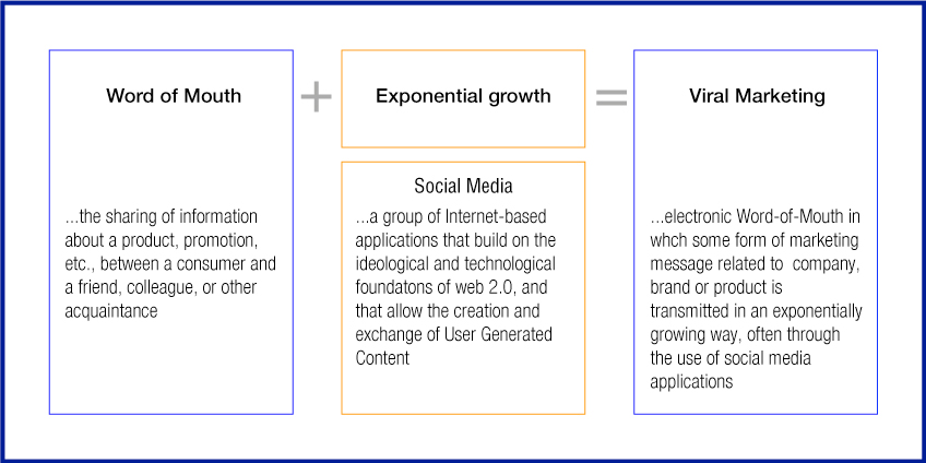 What Is Virtual Marketing